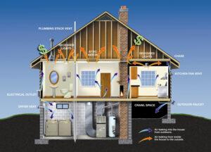 Energy Efficient Homes Green Building Energy Star